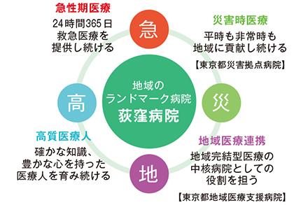 荻窪病院のビジョン図。地域医療連携は同院が掲げる要の一つだ